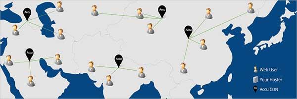 شبكات توزيع المحتوى